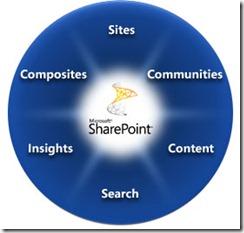 SharePoint2010-Wheel